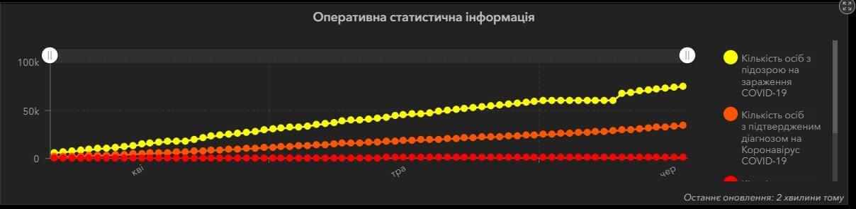 ГІС охорони здоров'я України